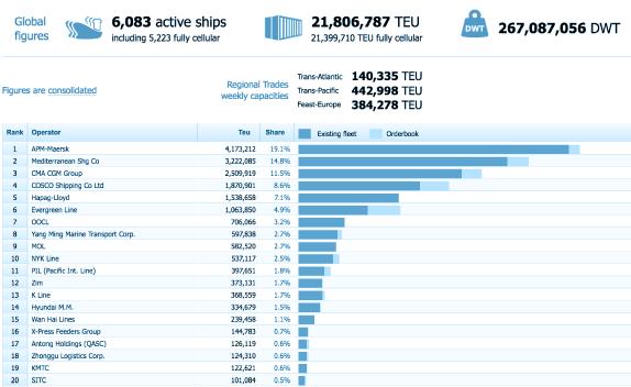 Alphliner data in containerline